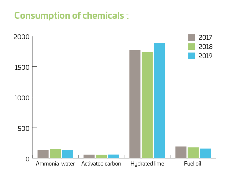 consumption of chemicals 2019