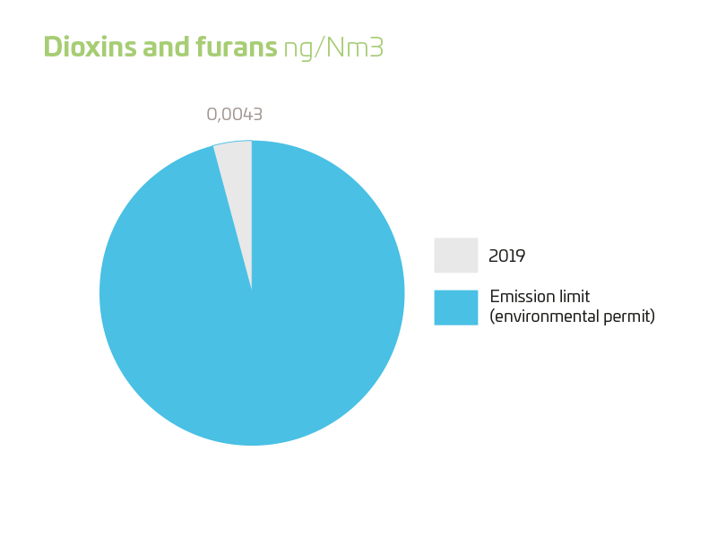 dioxins and furans 2019
