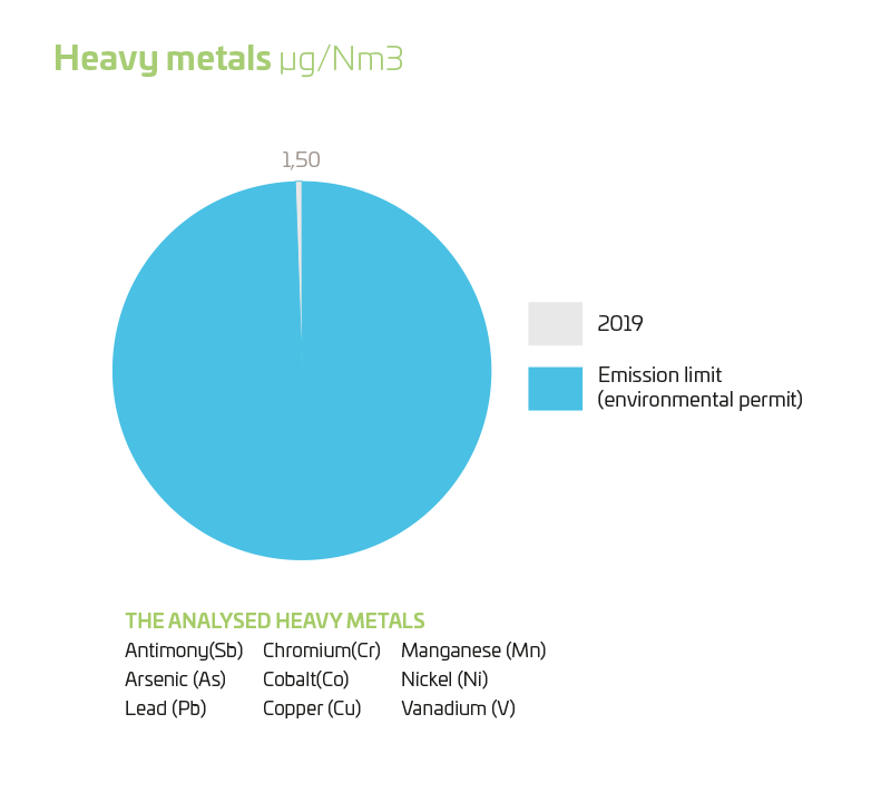 heavy metals 2019