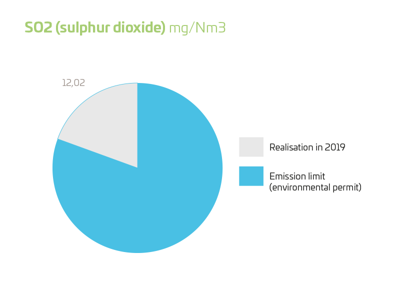 SO2 (sulphur dioxide) 2019