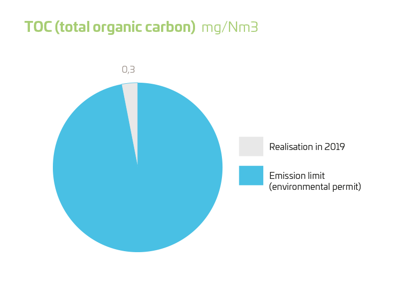 TOC (total organic carbon) 2019