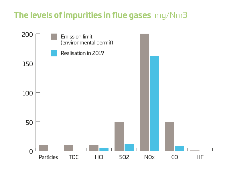 the levels of impurities in flue gases 2019