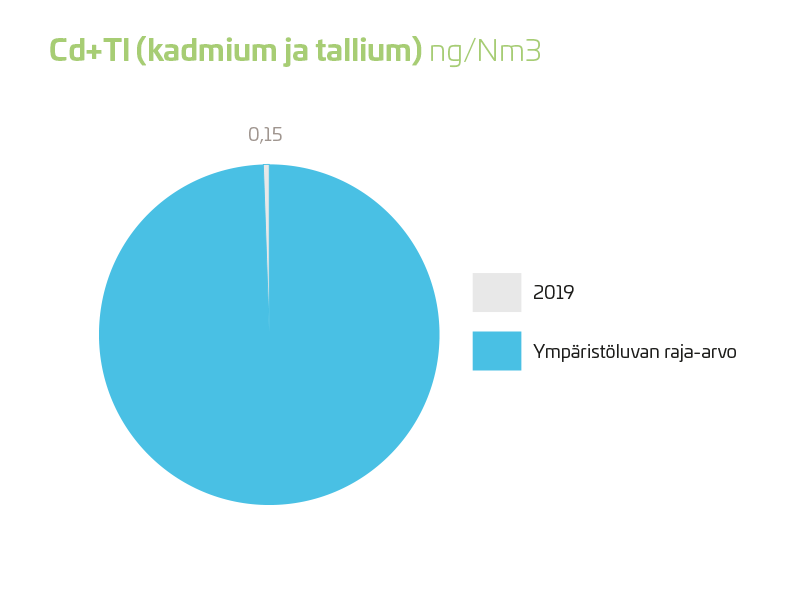 Cd + Tl (kadmium ja tallium) 2019