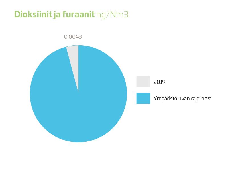 dioksiinit ja furaanit 2019