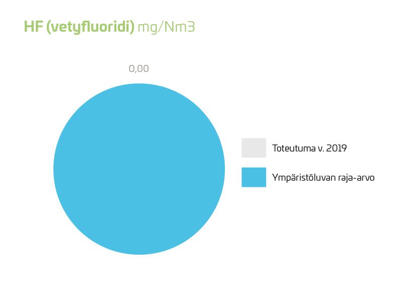 HF (vetyfluoridi) 2019