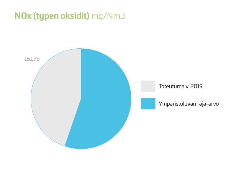 NOx (typen oksidit) 2019