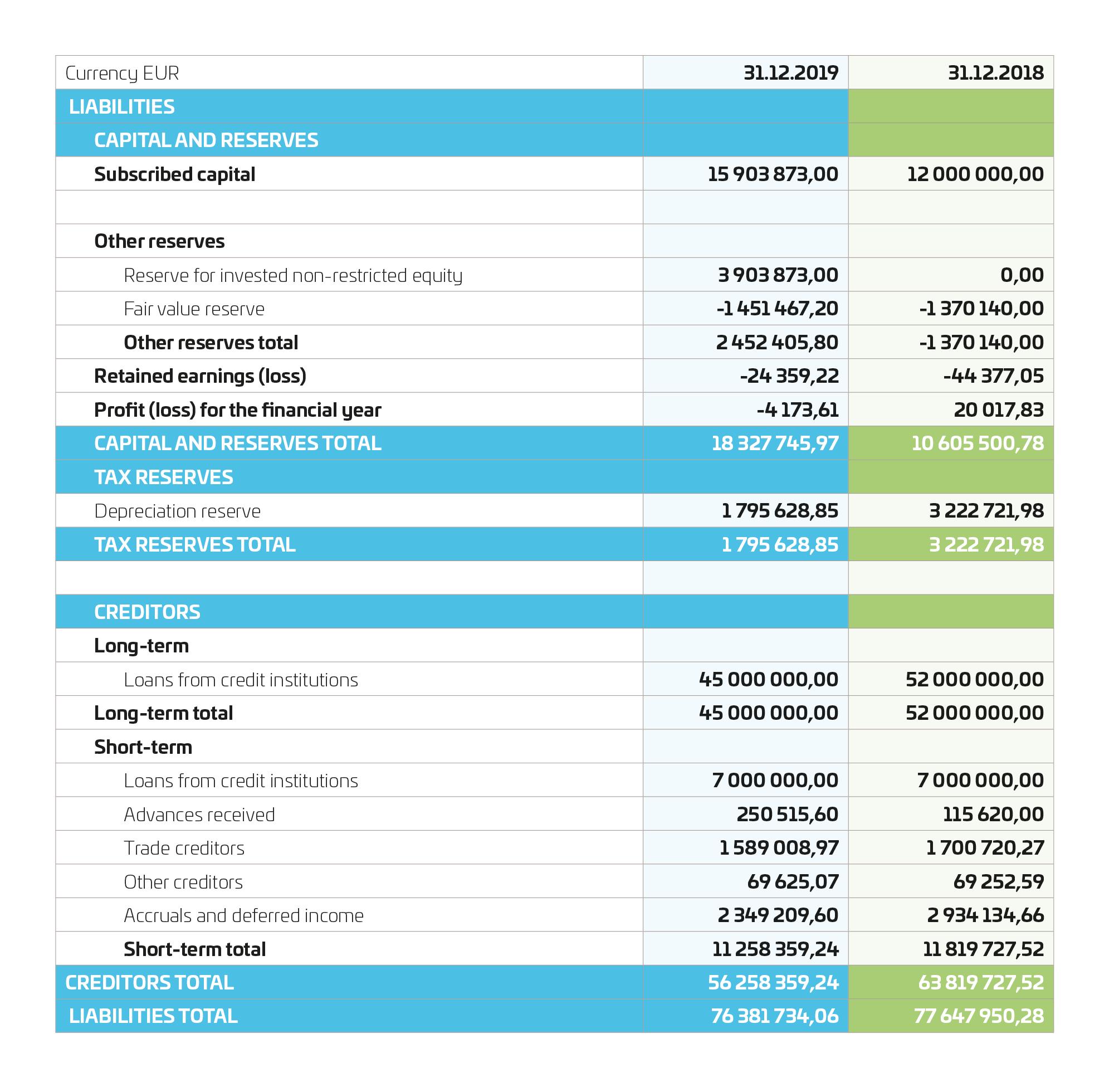 balance sheet 2019 pt 2