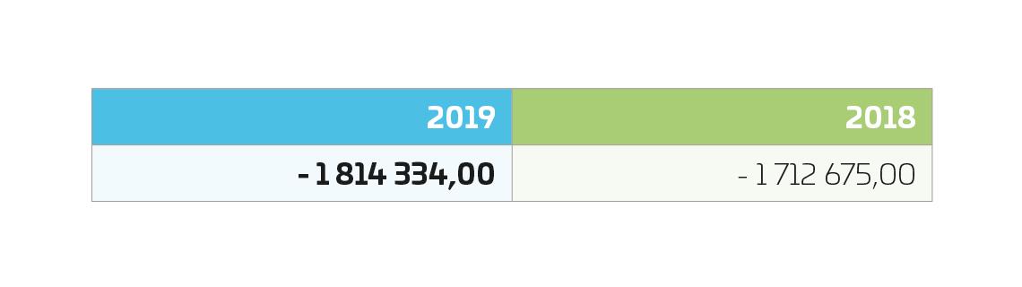sopimuksen käypä arvo 2019
